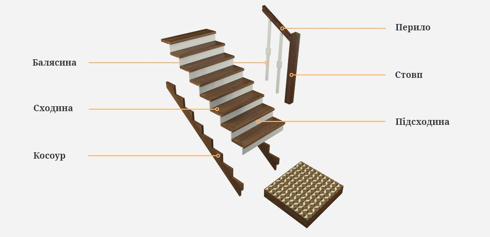 stairs-sceme